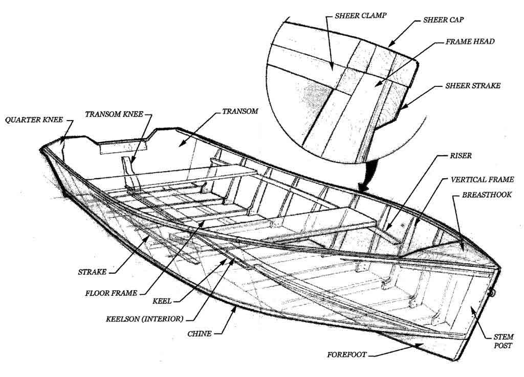 jk wood studio | information | lake skiff - materials ... construction diagram maker tide water boat construction diagram